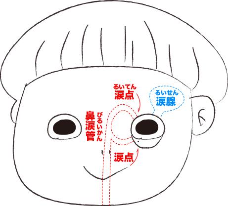 目薬 味 が する 眼精疲労用目薬の人気おすすめランキング10選【疲れ目におすすめ】|...